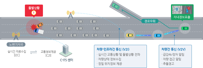 C-ITS(Cooperative-Intelligent Transport Systems) 필요성